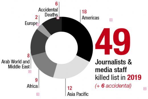 Prošle godine ubijeno 49 novinara