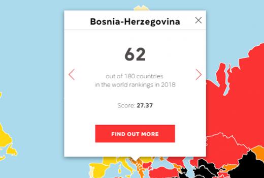 Indeks medijskih sloboda: BiH zauzela 62. mjesto