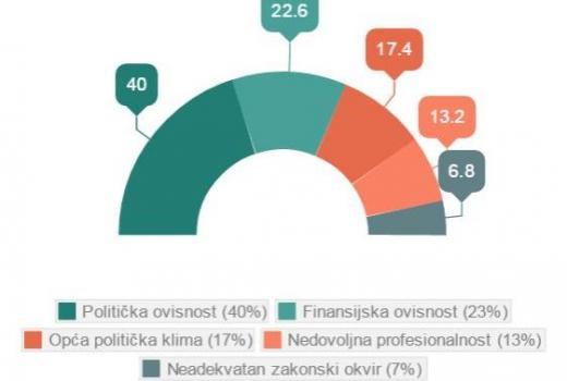 Mediji u BiH: Medijske slobode, prefesionalizam i izazovi