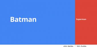 Google predstavio alat za zanimljiviji prikaz podataka