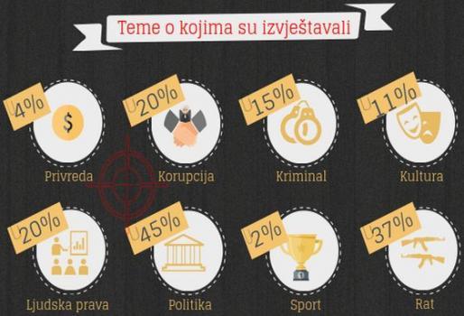 Infografika: Novinarstvo pod opsadom