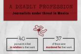 CPJ: Meksiko mora početi kažnjavati odgovorne za ubistva novinara